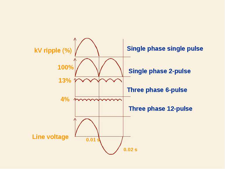 100% 13% 4% Line voltage Single phase single pulse Single phase 2-pulse Three...