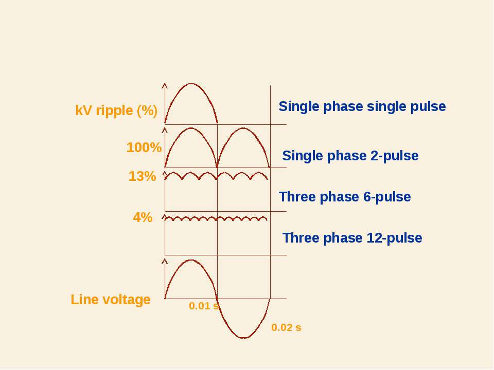 100% 13% 4% Line voltage Single phase single pulse Single phase 2-pulse Three...
