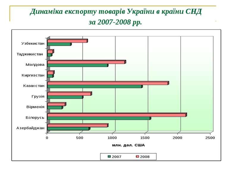 Динаміка експорту товарів України в країни СНД за 2007-2008 рр.