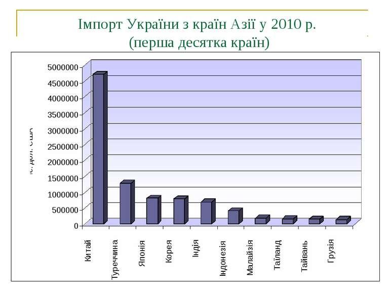 Імпорт України з країн Азії у 2010 р. (перша десятка країн)