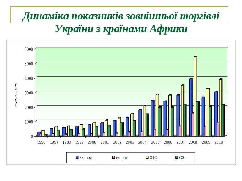 Динаміка показників зовнішньої торгівлі України з країнами Африки