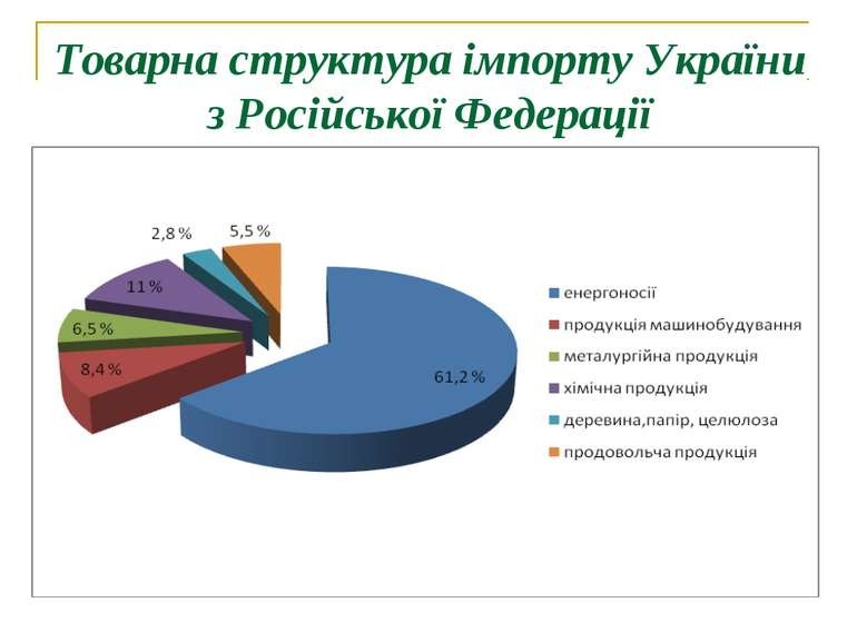 Товарна структура імпорту України з Російської Федерації