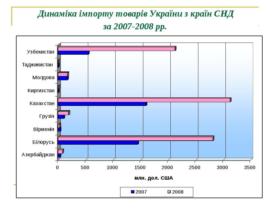 Динаміка імпорту товарів України з країн СНД за 2007-2008 рр.
