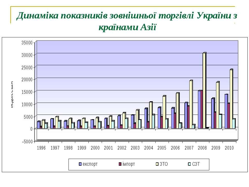 Динаміка показників зовнішньої торгівлі України з країнами Азії