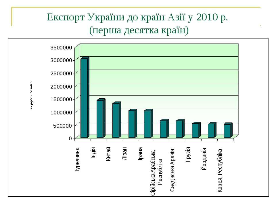 Експорт України до країн Азії у 2010 р. (перша десятка країн)