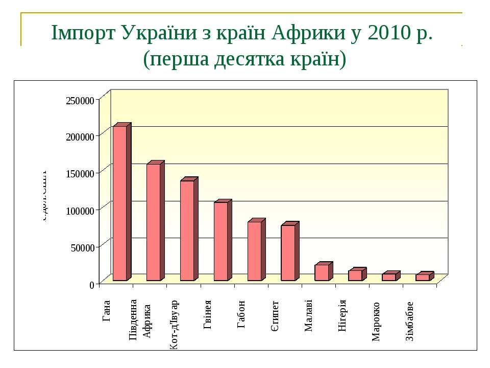 Імпорт України з країн Африки у 2010 р. (перша десятка країн)