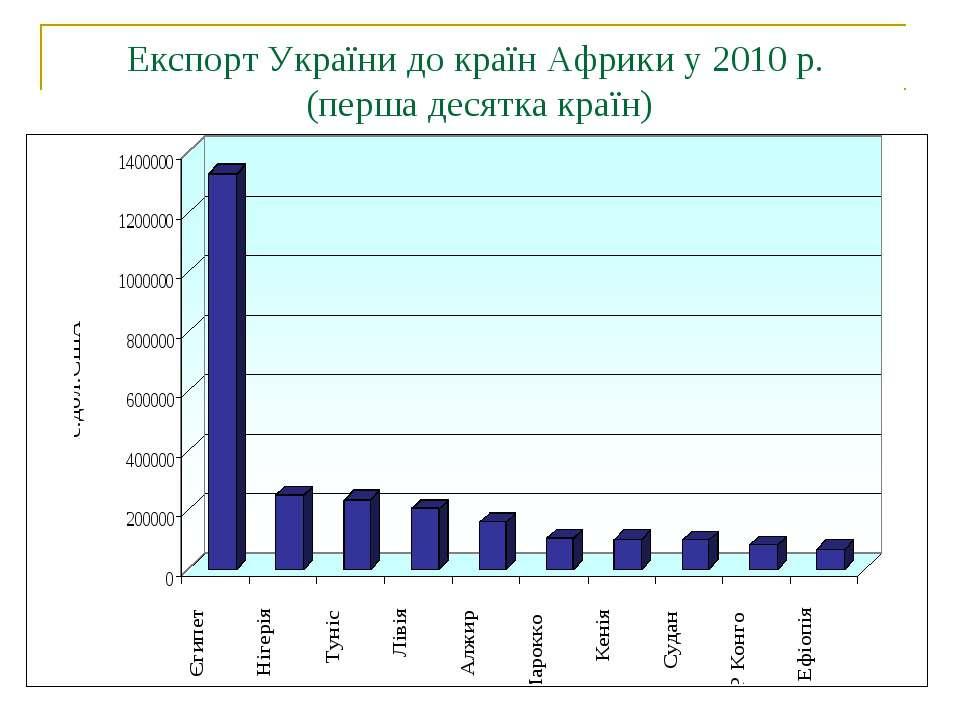 Експорт України до країн Африки у 2010 р. (перша десятка країн)