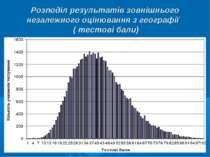 Розподіл результатів зовнішнього незалежного оцінювання з географії ( тестові...