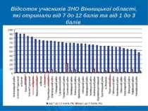Відсоток учасників ЗНО Вінницької області, які отримали від 7 до 12 балів та ...