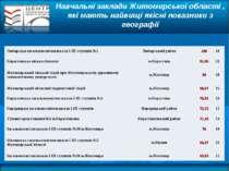 Навчальні заклади Житомирської області , які мають найвищі якісні показники з...