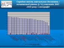 Середня якість навчальних досягнень і початковий рівень (у %) учасників ЗНО 2...