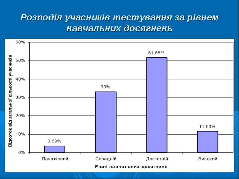 Розподіл учасників тестування за рівнем навчальних досягнень
