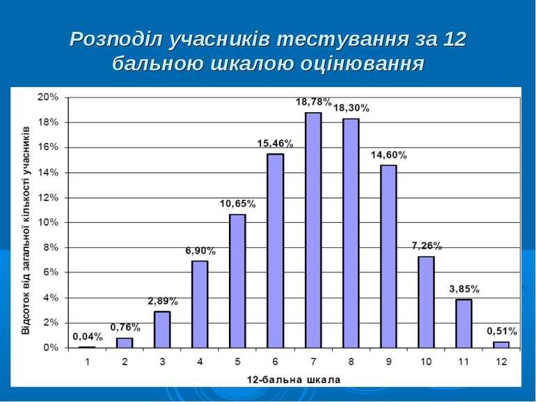 Розподіл учасників тестування за 12 бальною шкалою оцінювання