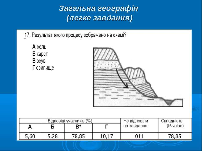 Загальна географія (легке завдання)