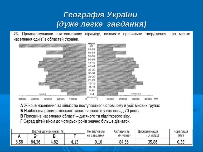 Географія України (дуже легке завдання)