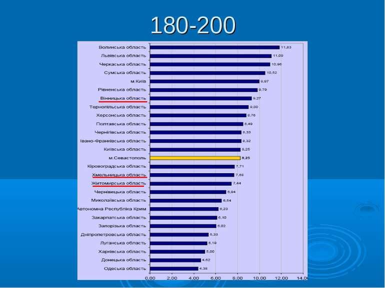 180-200