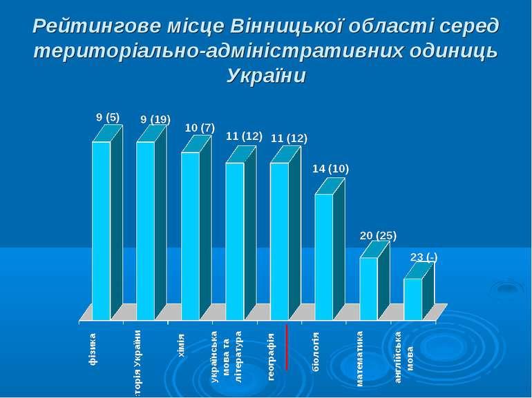 Рейтингове місце Вінницької області серед територіально-адміністративних один...