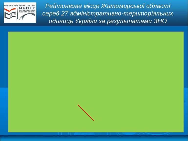 Рейтингове місце Житомирської області серед 27 адміністративно-територіальних...