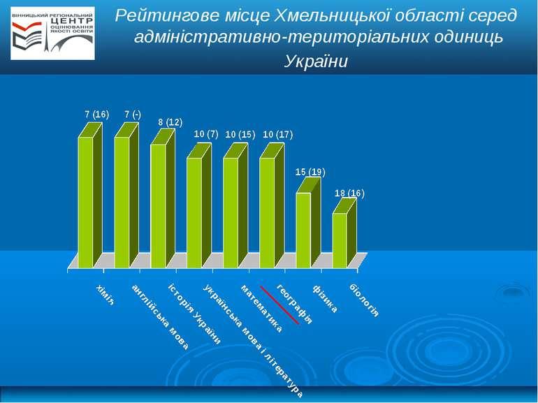 Рейтингове місце Хмельницької області серед адміністративно-територіальних од...
