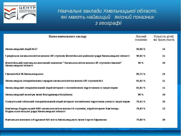 Навчальні заклади Хмельницької області, які мають найвищий якісний показник з...