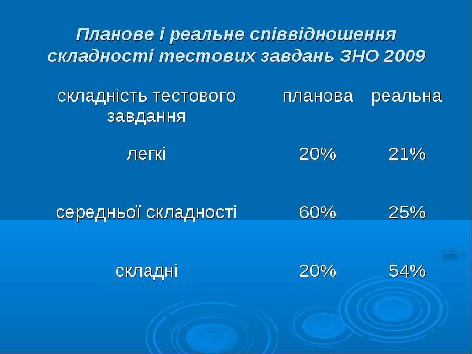 Планове і реальне співвідношення складності тестових завдань ЗНО 2009