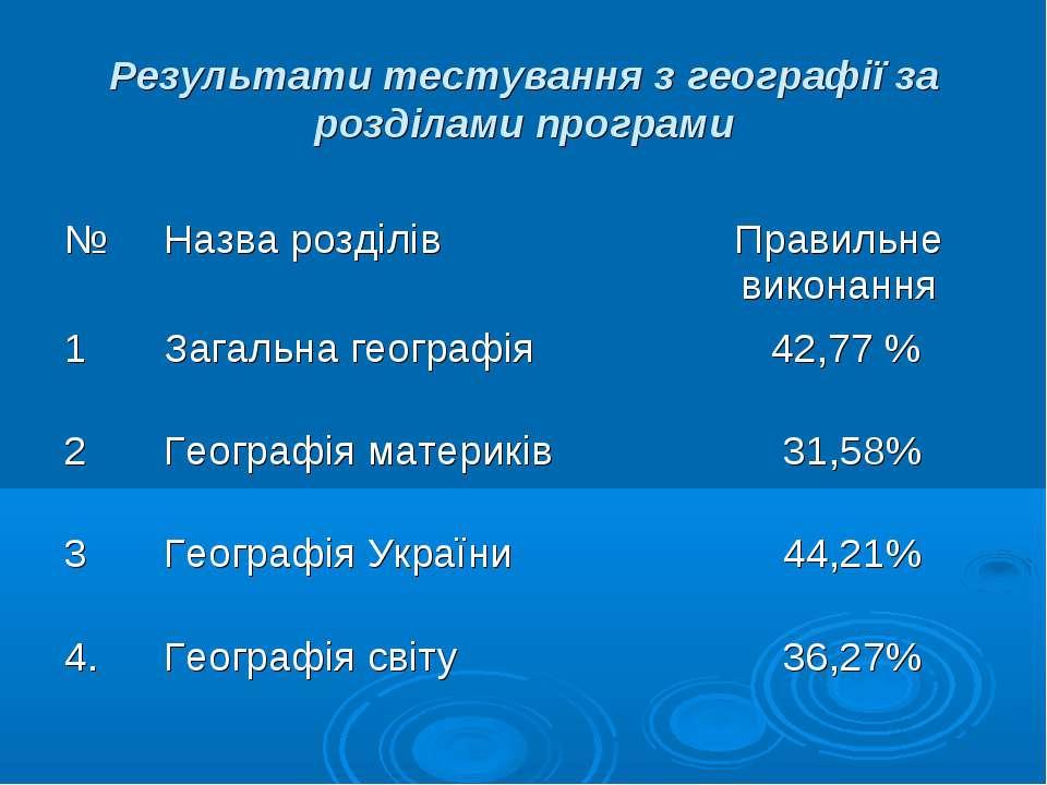 Результати тестування з географії за розділами програми