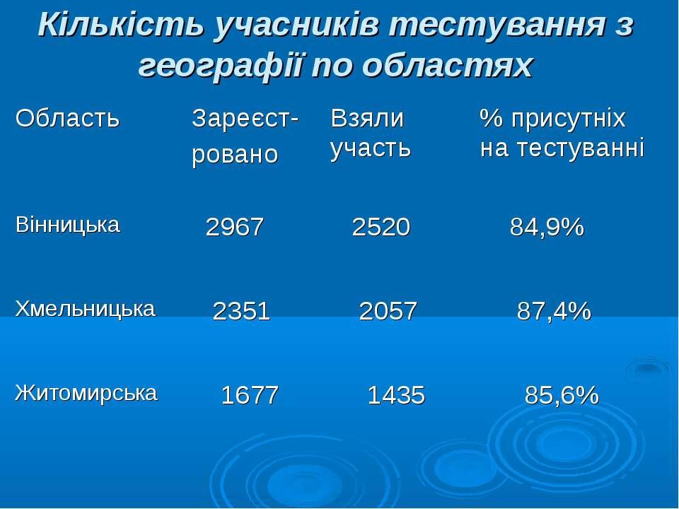 Кількість учасників тестування з географії по областях