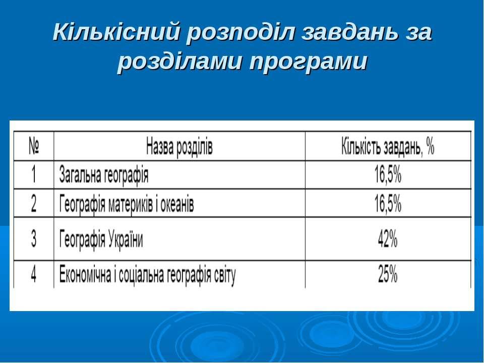 Кількісний розподіл завдань за розділами програми