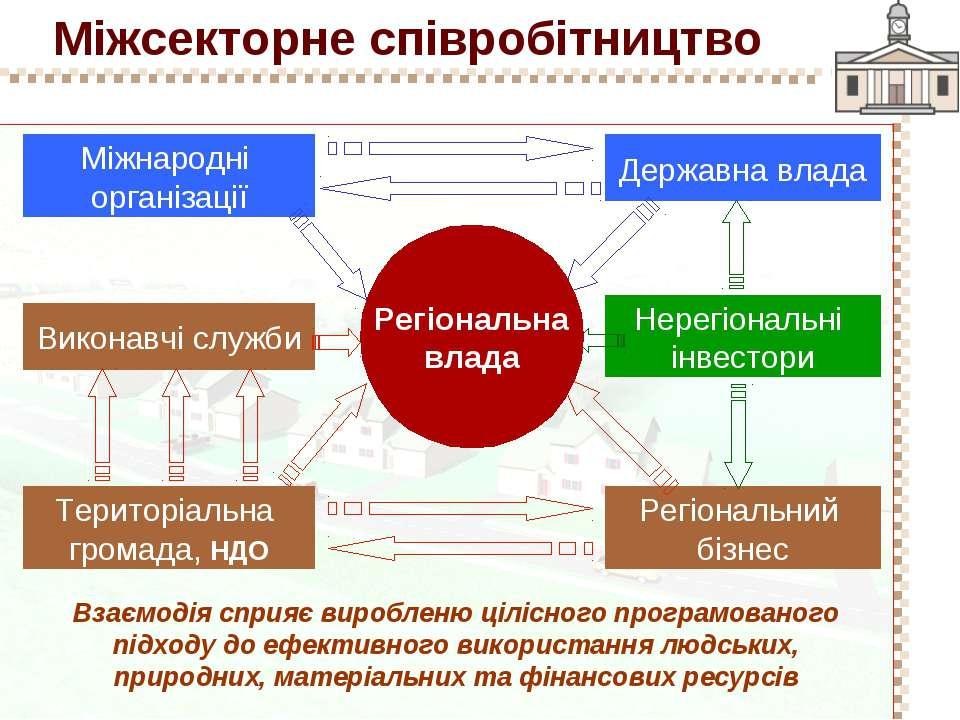 Міжсекторне співробітництво Взаємодія сприяє виробленю цілісного програмовано...