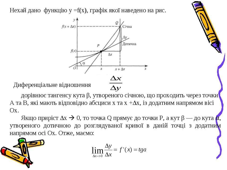 Нехай дано функцію у =f(x), графік якої наведено на рис. Диференціальне відно...