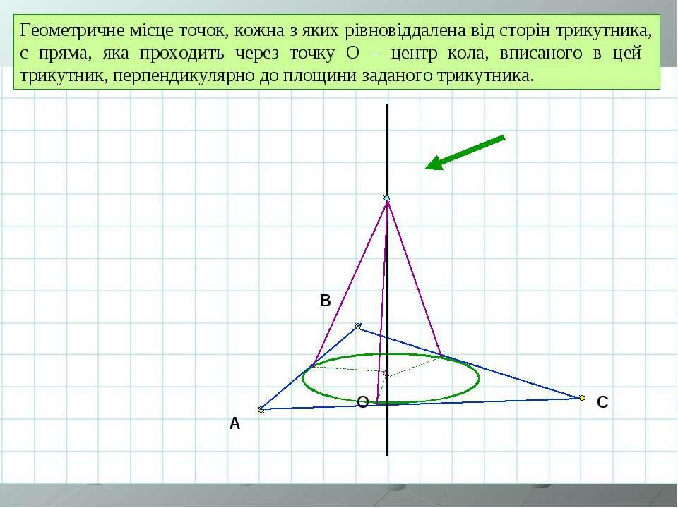 A B C O Геометричне місце точок, кожна з яких рівновіддалена від сторін трику...