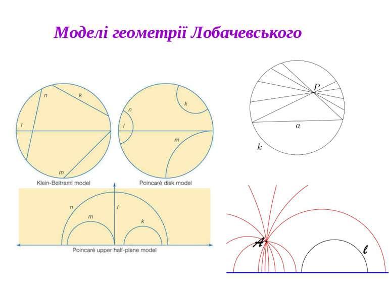 Моделі геометрії Лобачевського