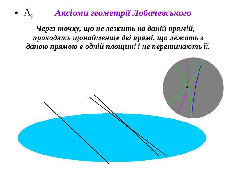 А9 Через точку, що не лежить на даній прямій, проходять щонайменше дві прямі,...