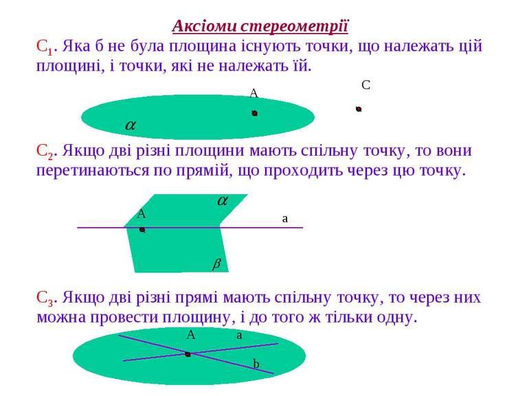 С1. Яка б не була площина існують точки, що належать цій площині, і точки, як...