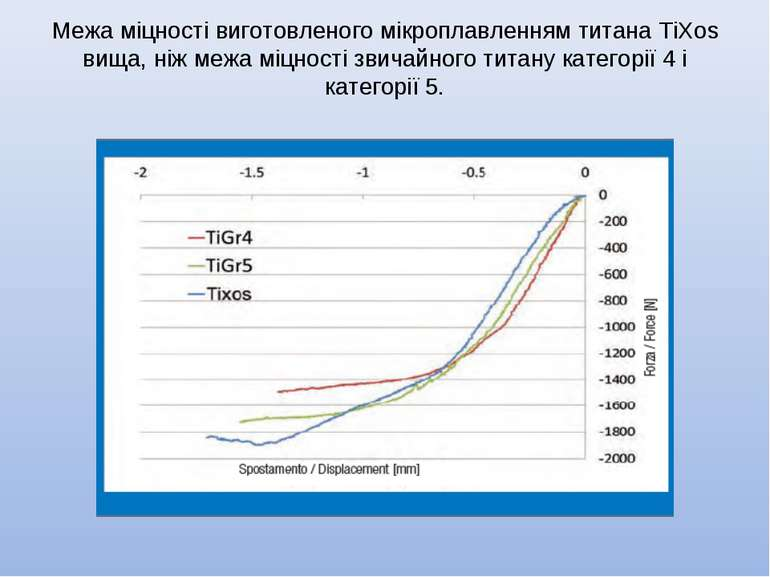 Межа міцності виготовленого мікроплавленням титана TiXos вища, ніж межа міцно...