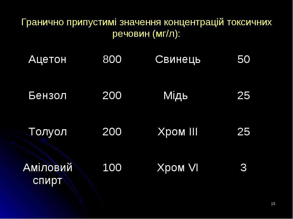 * Гранично припустимі значення концентрацій токсичних речовин (мг/л): Ацетон ...