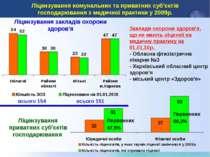 Ліцензування комунальних та приватних суб'єктів господарювання з медичної пра...