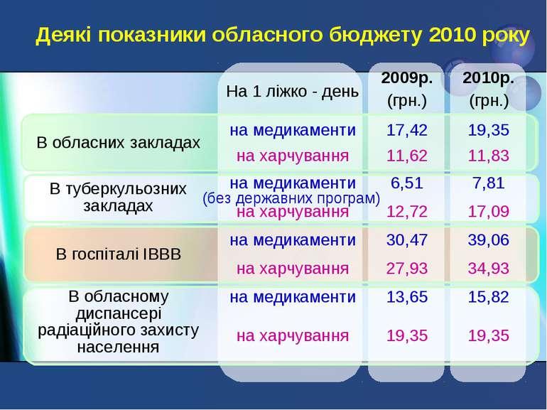Деякі показники обласного бюджету 2010 року (без державних програм) На 1 ліжк...