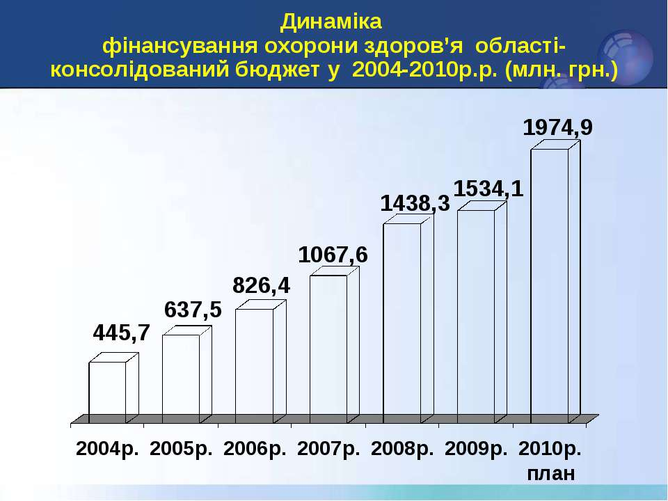Динаміка фінансування охорони здоров'я області-консолідований бюджет у 2004-2...