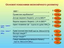 Основні показники економічного розвитку ВВП * Промислове виробництво* Доходи ...