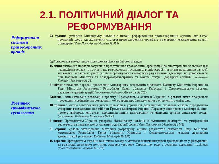 2.1. ПОЛІТИЧНИЙ ДІАЛОГ ТА РЕФОРМУВАННЯ Реформування системи правоохоронних ор...