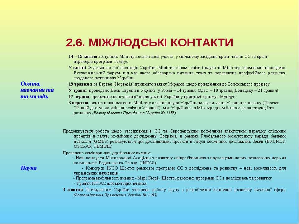 Виконання у 2005 році плану дій україна