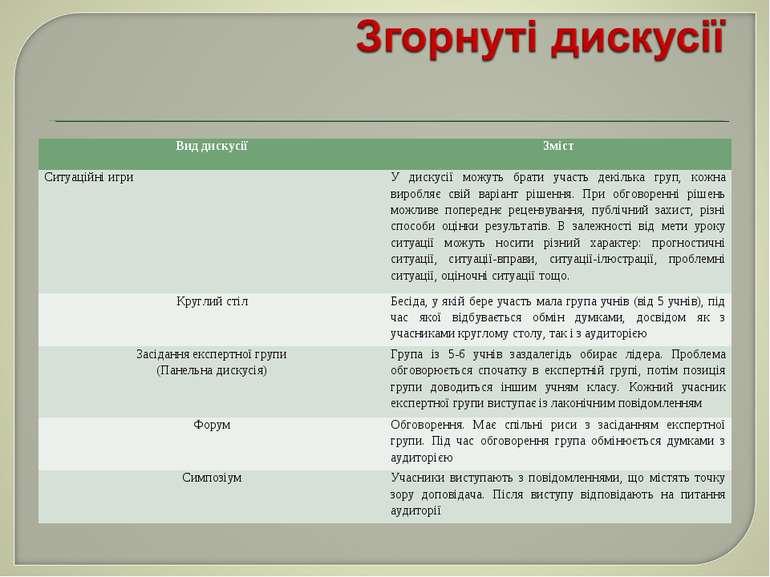Вид дискусії Зміст Ситуаційні игри У дискусії можуть брати участь декілька гр...