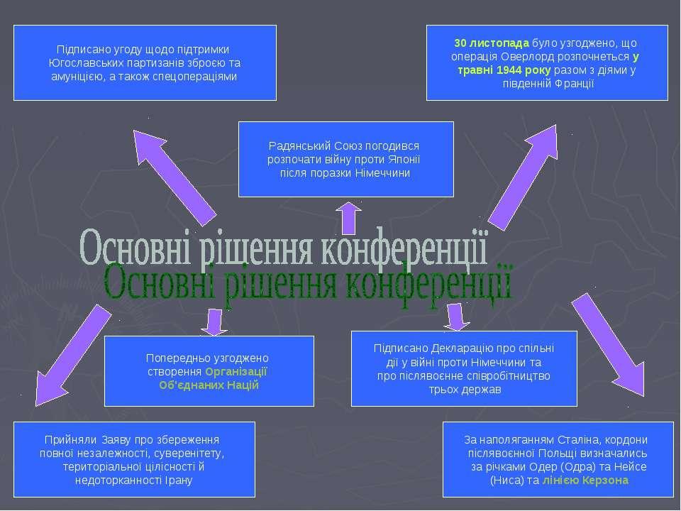 Підписано угоду щодо підтримки Югославських партизанів зброєю та амуніцією, а...