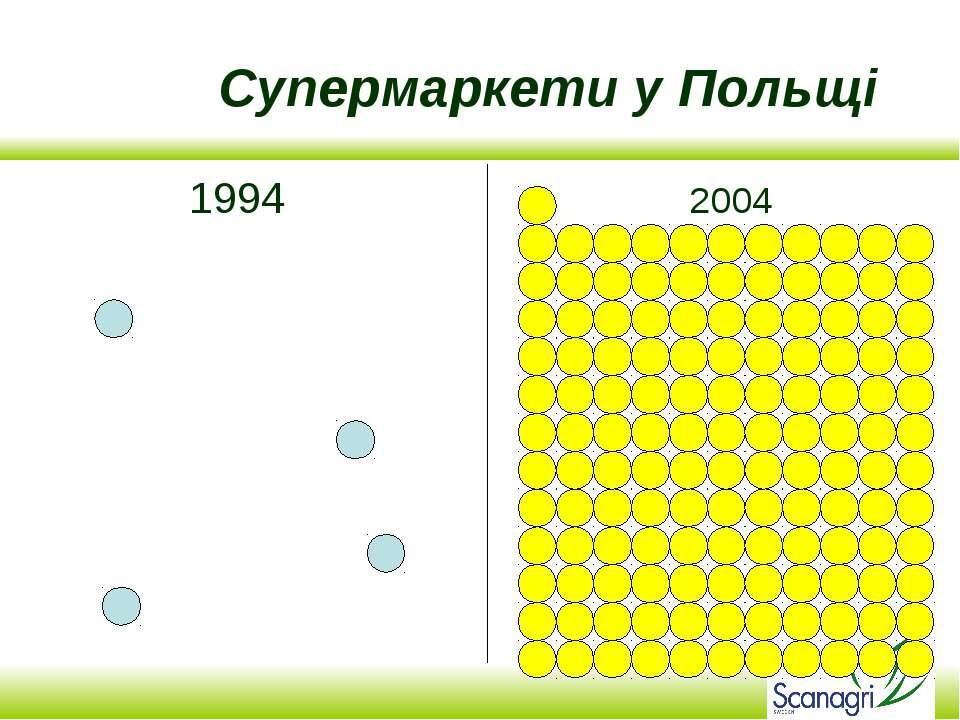 Супермаркети у Польщі 1994 2004