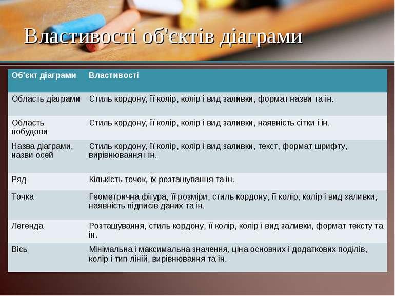 Властивості об'єктів діаграми Об'єкт діаграми Властивості Область діаграми Ст...