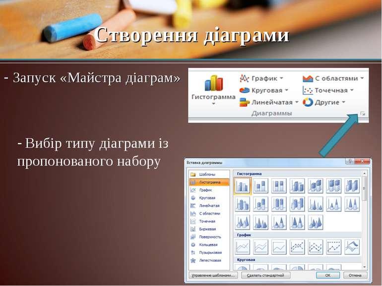 Cтворення діаграми - Запуск «Майстра діаграм» - Вибір типу діаграми із пропон...