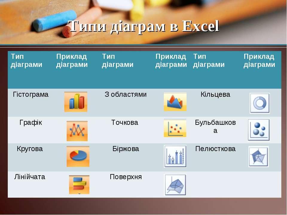 Типи діаграм в Excel Тип діаграми Приклад діаграми Тип діаграми Приклад діагр...