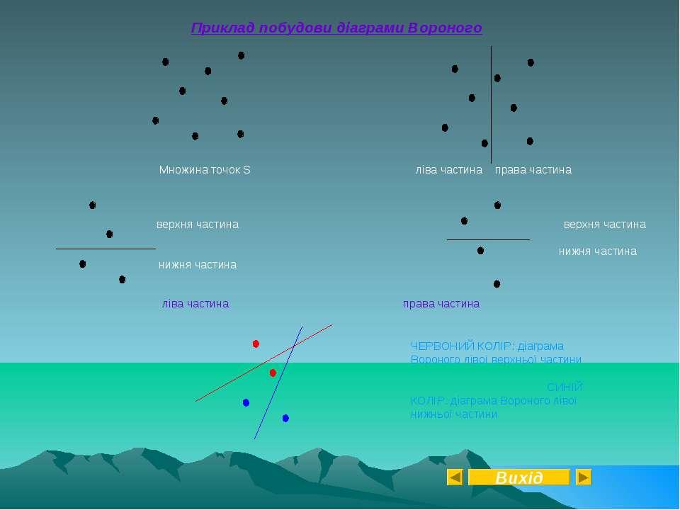 Приклад побудови діаграми Вороного Множина точок S ліва частина права частина...