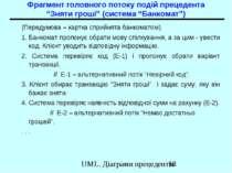 """Фрагмент головного потоку подій прецедента """"Зняти гроші"""" (система """"Банкомат"""")..."""